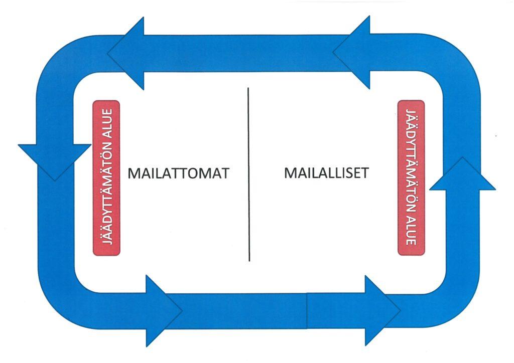 Kuvassa merkitty luistelualueet ja suunta