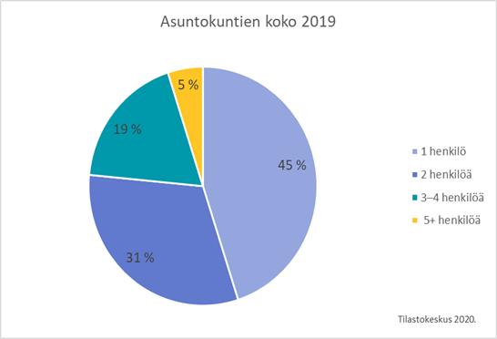 Asuntokuntien koko 2019 piirakkagraafi. 1 henkilön asuntokuntia 45%. 2 henkilön asuntokuntia 31%. 3-4 henkilön asuntokuntia 19%. 5 tai useamman henkilön asuntokuntia 5%. Tilastokeskus 2020.