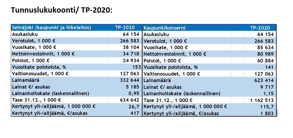 Seinäjoen kaupungin tilinpäätöksen keskeiset tunnusluvut taulukossa.