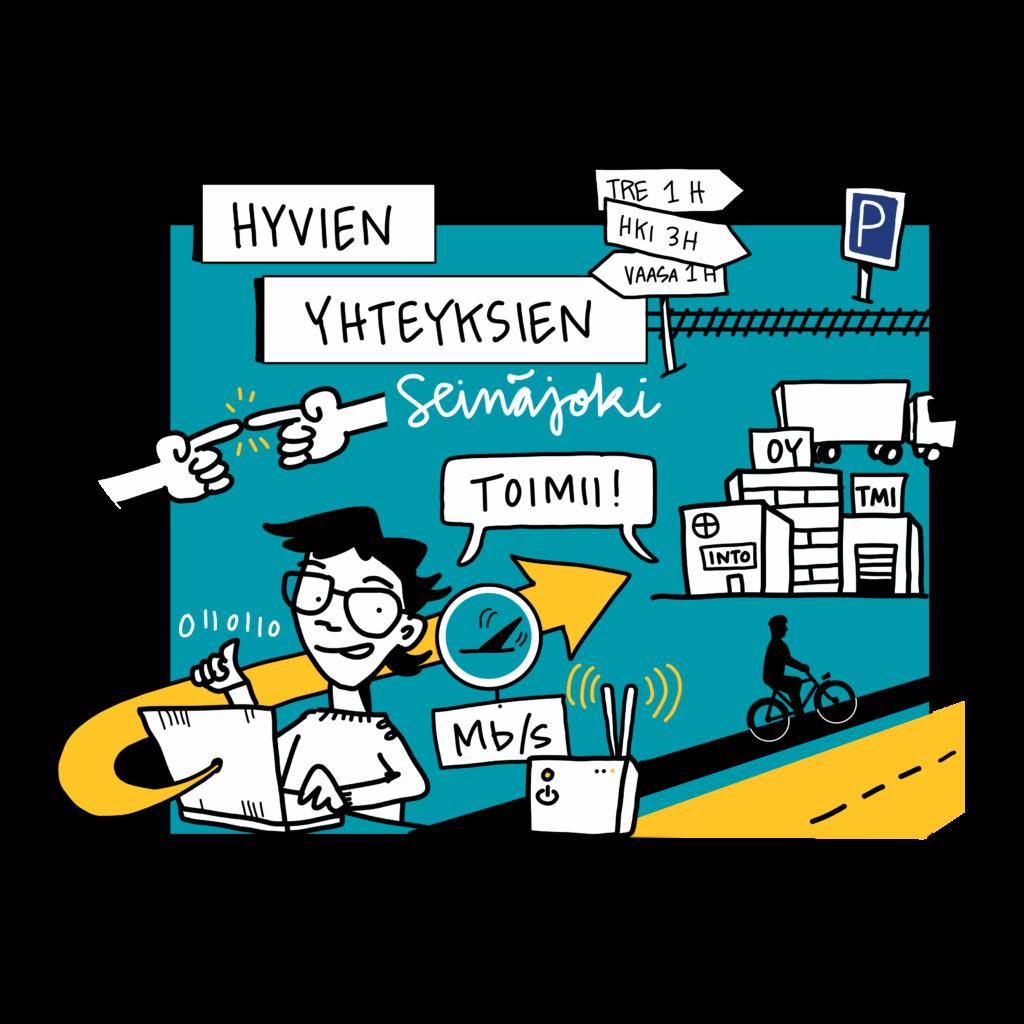 Kuvassa on kuvattu kuvitetuinpiirroksin hyvien yhteyksien Seinäjoki. Hyvät yhteydet tarkoittaa muun muassa hyviä verkkoyhteyksiä, kevyenliikenteen väyliä, kunnosa olevia autoteitä ja raideliikennettä. Myös saavutettavuus logistisesti on kuvattu yritysten liiketiloilla ja kuorma-autolla. Lisäksi on kuvattu, että matka Seinäjoelta Tampereelle kestää 1h, Helsingistä Seinäjoelle kestää  h ja Vaasasta Seinäjoelle 1h.
