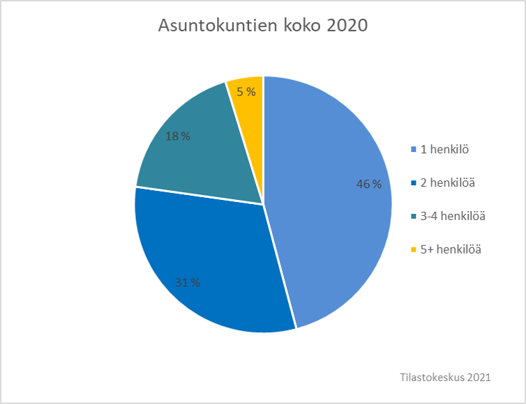 Kuvassa ympyrädiagrammi, josta käy ilmi asuntokuntien koko vuonna 2020. 46% on yhden ihmisen asuntokuntia, 31% kahden, 16% kolmen tai neljän ja 5% viiden tai useamman.